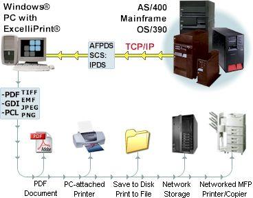 Iseries Afp Printer Driver Free Download